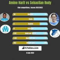 Amine Harit vs Sebastian Rudy h2h player stats