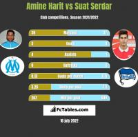 Amine Harit vs Suat Serdar h2h player stats