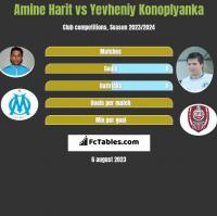 Amine Harit vs Yevheniy Konoplyanka h2h player stats