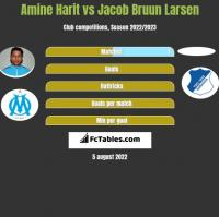 Amine Harit vs Jacob Bruun Larsen h2h player stats