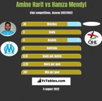Amine Harit vs Hamza Mendyl h2h player stats