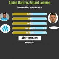 Amine Harit vs Eduard Loewen h2h player stats