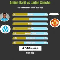 Amine Harit vs Jadon Sancho h2h player stats
