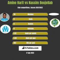Amine Harit vs Nassim Boujellab h2h player stats