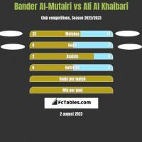 Bander Al-Mutairi vs Ali Al Khaibari h2h player stats