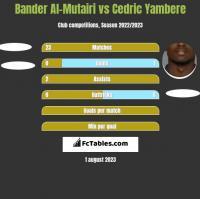 Bander Al-Mutairi vs Cedric Yambere h2h player stats