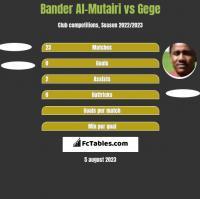 Bander Al-Mutairi vs Gege h2h player stats