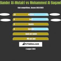 Bander Al-Mutairi vs Mohammed Al Baqawi h2h player stats
