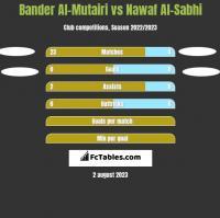 Bander Al-Mutairi vs Nawaf Al-Sabhi h2h player stats