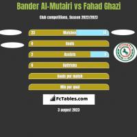 Bander Al-Mutairi vs Fahad Ghazi h2h player stats
