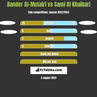 Bander Al-Mutairi vs Sami Al Khaibari h2h player stats