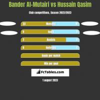 Bander Al-Mutairi vs Hussain Qasim h2h player stats