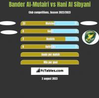 Bander Al-Mutairi vs Hani Al Sibyani h2h player stats