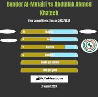 Bander Al-Mutairi vs Abdullah Ahmed Khateeb h2h player stats