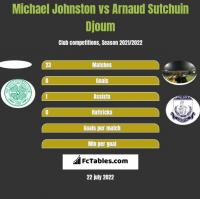 Michael Johnston vs Arnaud Sutchuin Djoum h2h player stats