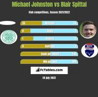 Michael Johnston vs Blair Spittal h2h player stats