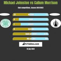 Michael Johnston vs Callum Morrison h2h player stats