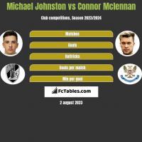 Michael Johnston vs Connor Mclennan h2h player stats
