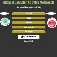 Michael Johnston vs Dylan McGeouch h2h player stats