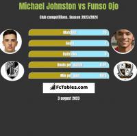 Michael Johnston vs Funso Ojo h2h player stats