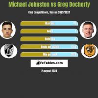 Michael Johnston vs Greg Docherty h2h player stats
