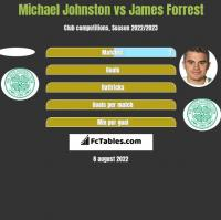 Michael Johnston vs James Forrest h2h player stats