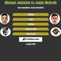 Michael Johnston vs Jamie McGrath h2h player stats