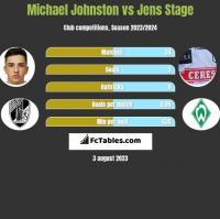 Michael Johnston vs Jens Stage h2h player stats