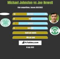 Michael Johnston vs Joe Newell h2h player stats