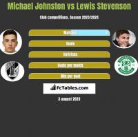 Michael Johnston vs Lewis Stevenson h2h player stats