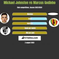 Michael Johnston vs Marcus Godinho h2h player stats