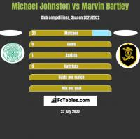 Michael Johnston vs Marvin Bartley h2h player stats