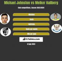 Michael Johnston vs Melker Hallberg h2h player stats