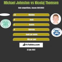 Michael Johnston vs Nicolaj Thomsen h2h player stats