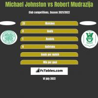 Michael Johnston vs Robert Mudrazija h2h player stats