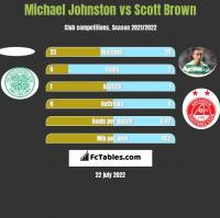 Michael Johnston vs Scott Brown h2h player stats