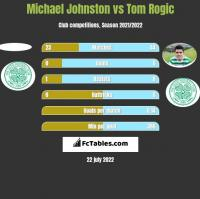 Michael Johnston vs Tom Rogić h2h player stats