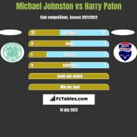 Michael Johnston vs Harry Paton h2h player stats