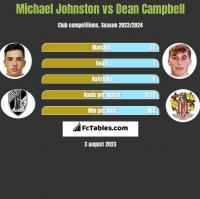 Michael Johnston vs Dean Campbell h2h player stats