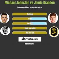Michael Johnston vs Jamie Brandon h2h player stats