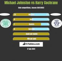 Michael Johnston vs Harry Cochrane h2h player stats