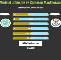Michael Johnston vs Cameron MacPherson h2h player stats