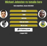 Michael Johnston vs Ismaila Soro h2h player stats