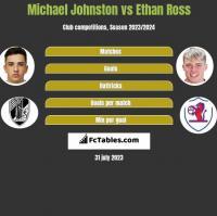 Michael Johnston vs Ethan Ross h2h player stats