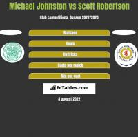 Michael Johnston vs Scott Robertson h2h player stats