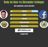 Rody de Boer vs Alexander Schlager h2h player stats
