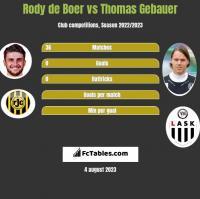 Rody de Boer vs Thomas Gebauer h2h player stats