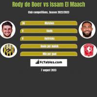 Rody de Boer vs Issam El Maach h2h player stats