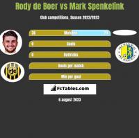 Rody de Boer vs Mark Spenkelink h2h player stats