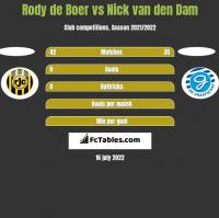 Rody de Boer vs Nick van den Dam h2h player stats